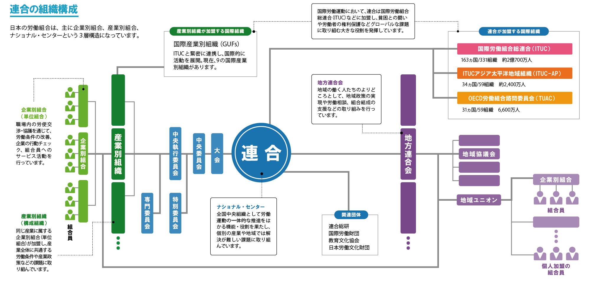 連合組織図
